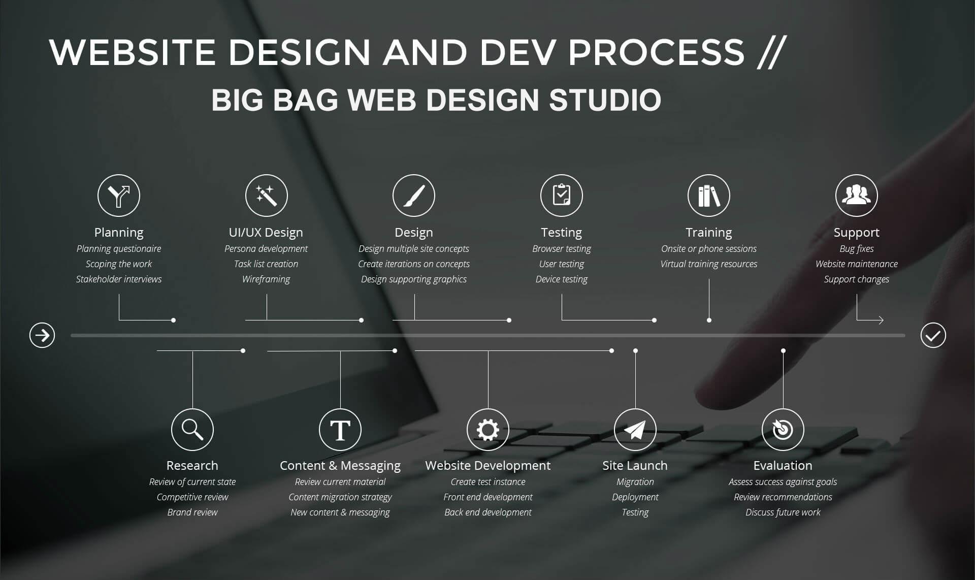 Webs design solutions dubai ecommerce solutions dubai